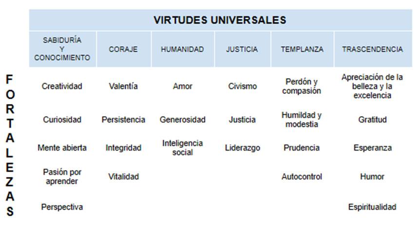 Virtudes Archivos Ceseduca Gabinete De Psicología Y Logopedia En Getafe